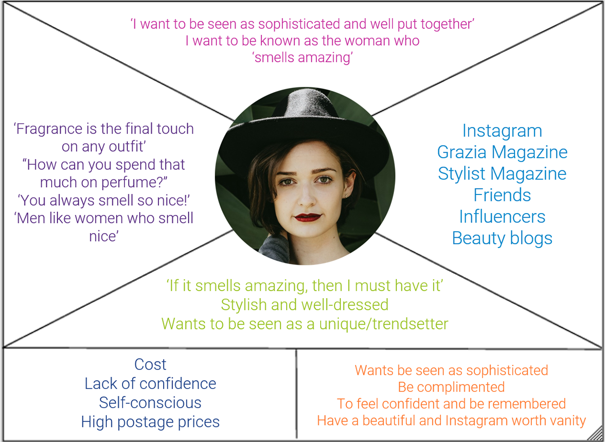 Example of a filled-in empathy map for a fragrance brand